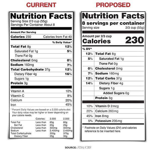 Proposed changes to nutrition facts, food label, nutrition facts