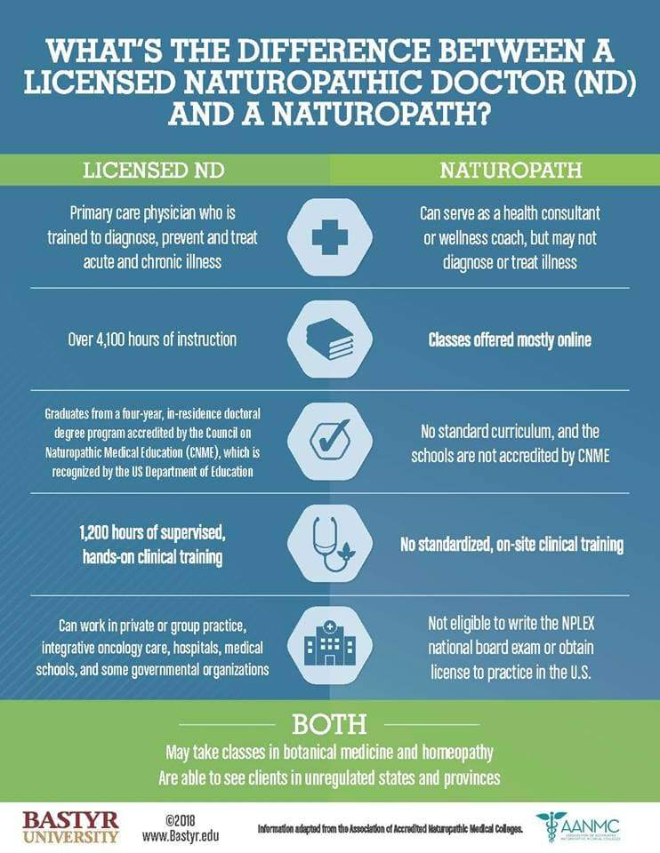 naturopathic doctor vs naturopath